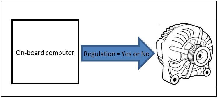 Article protocol simple regulation